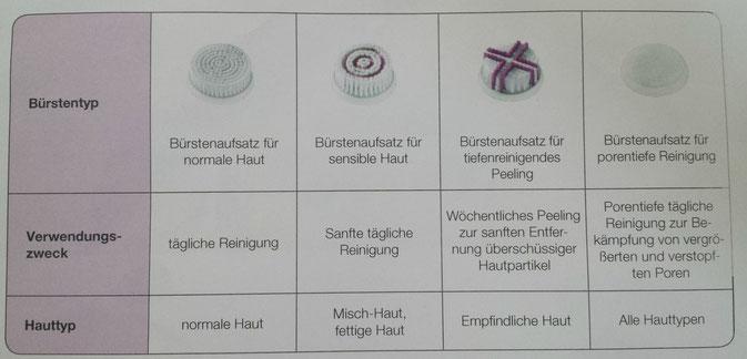 Beurer FC95 Gesichtsbürste im Test